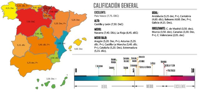 Calificación General
